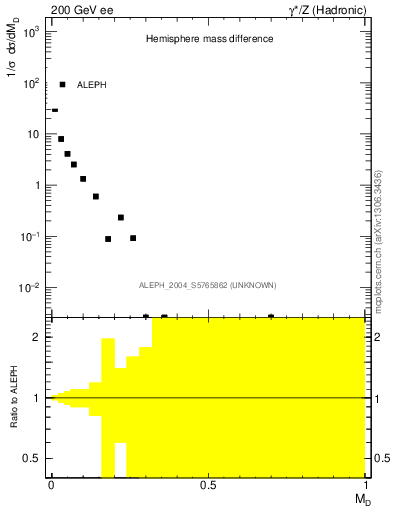 Plot of Msdiff in 200 GeV ee collisions