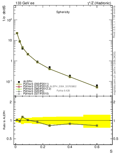 Plot of S in 133 GeV ee collisions