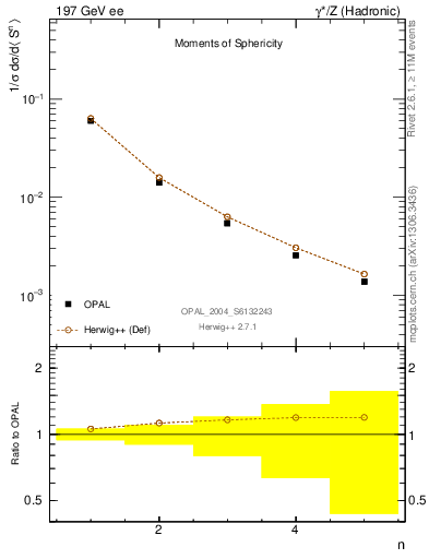 Plot of S-mom in 197 GeV ee collisions