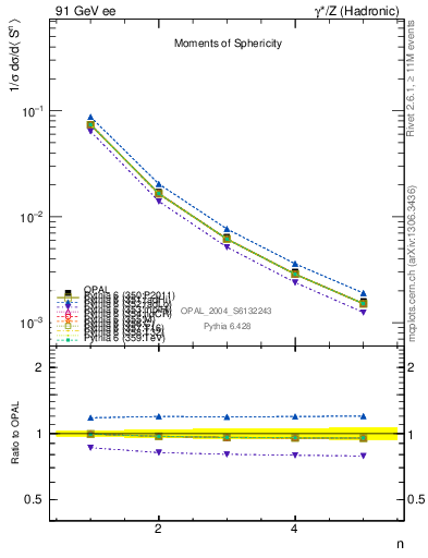 Plot of S-mom in 91 GeV ee collisions