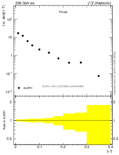 Plot of T in 206 GeV ee collisions