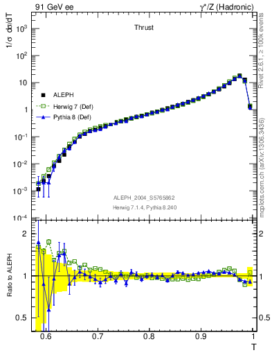 Plot of T in 91 GeV ee collisions