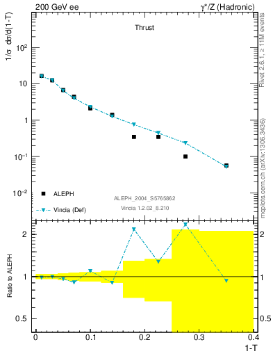 Plot of T in 200 GeV ee collisions