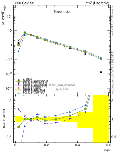 Plot of Tmajor in 200 GeV ee collisions