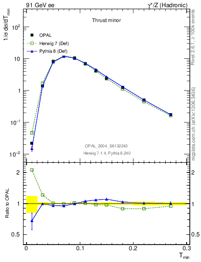 Plot of Tminor in 91 GeV ee collisions