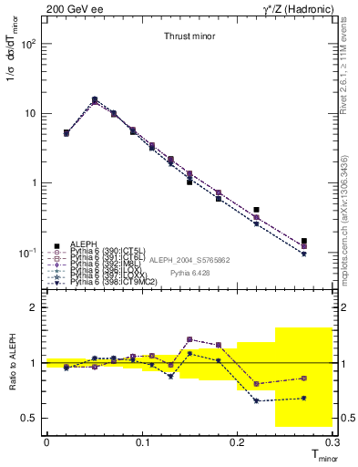 Plot of Tminor in 200 GeV ee collisions
