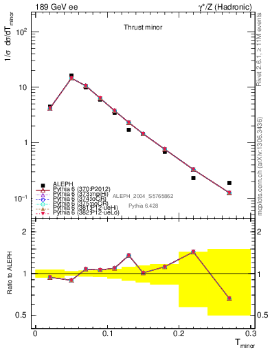 Plot of Tminor in 189 GeV ee collisions