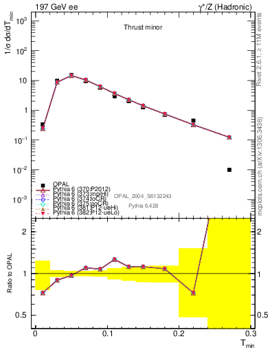 Plot of Tminor in 197 GeV ee collisions