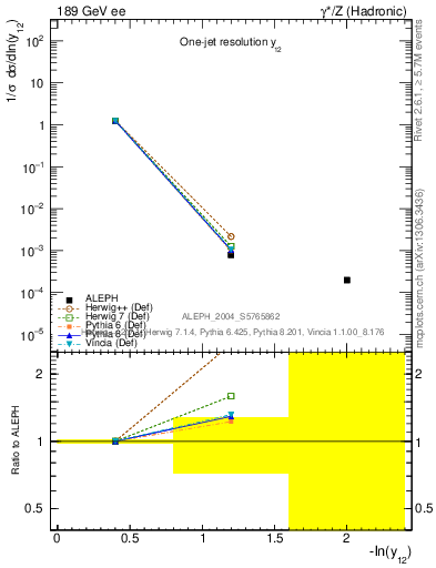 Plot of Y2 in 189 GeV ee collisions