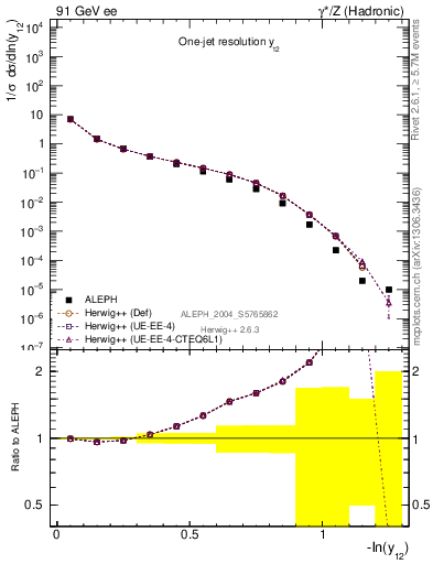 Plot of Y2 in 91 GeV ee collisions