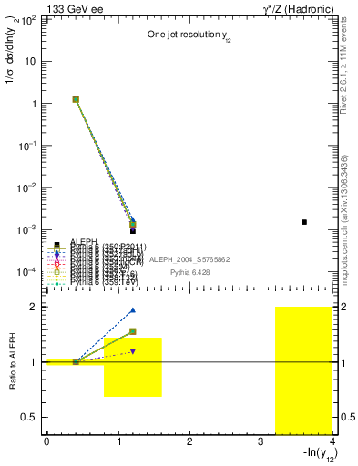 Plot of Y2 in 133 GeV ee collisions