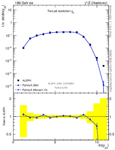 Plot of Y3 in 189 GeV ee collisions