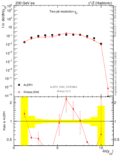 Plot of Y3 in 200 GeV ee collisions