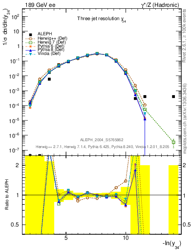 Plot of Y4 in 189 GeV ee collisions
