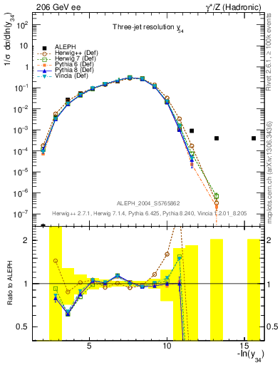 Plot of Y4 in 206 GeV ee collisions