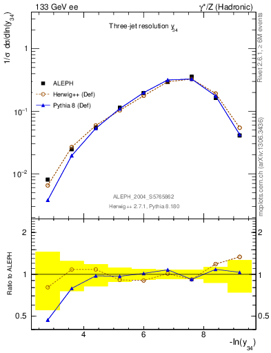 Plot of Y4 in 133 GeV ee collisions
