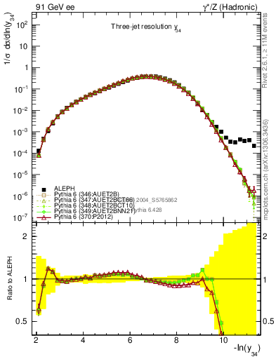 Plot of Y4 in 91 GeV ee collisions