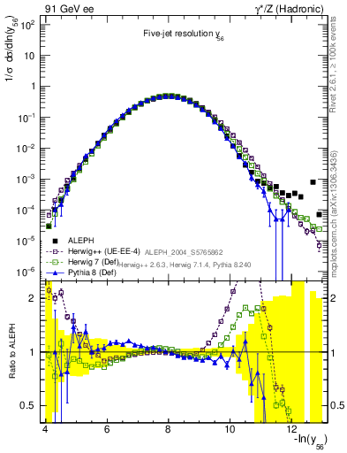 Plot of Y6 in 91 GeV ee collisions
