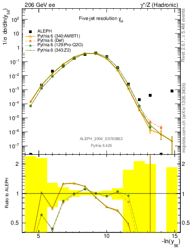 Plot of Y6 in 206 GeV ee collisions