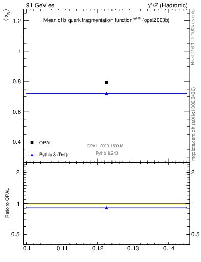 Plot of b-f-weak-mean in 91 GeV ee collisions