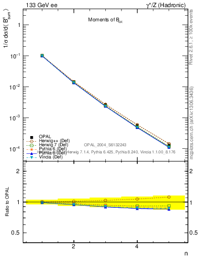 Plot of broadj-mom in 133 GeV ee collisions