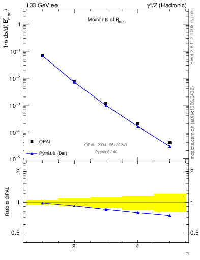 Plot of broadjmax-mom in 133 GeV ee collisions