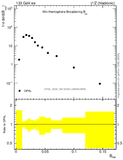 Plot of broadjmin in 133 GeV ee collisions