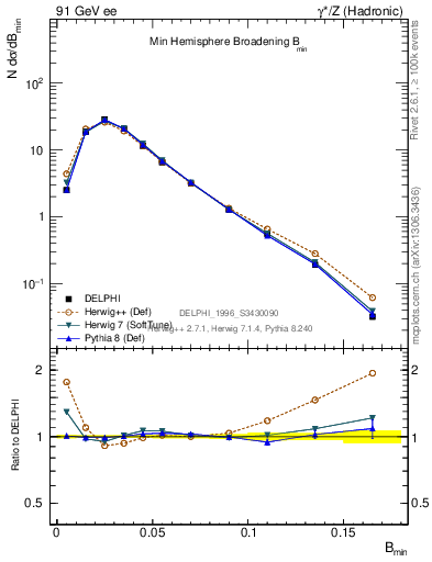 Plot of broadjmin in 91 GeV ee collisions