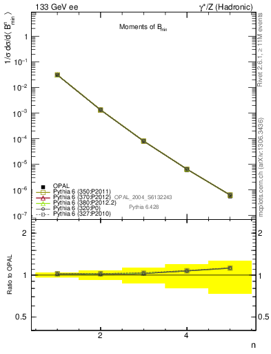 Plot of broadjmin-mom in 133 GeV ee collisions