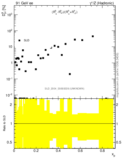 Plot of dpi in 91 GeV ee collisions