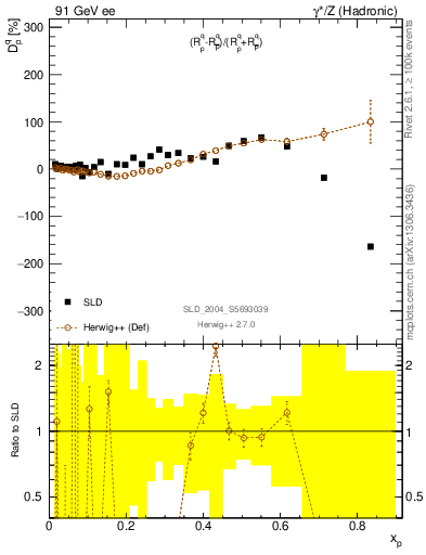 Plot of dq in 91 GeV ee collisions