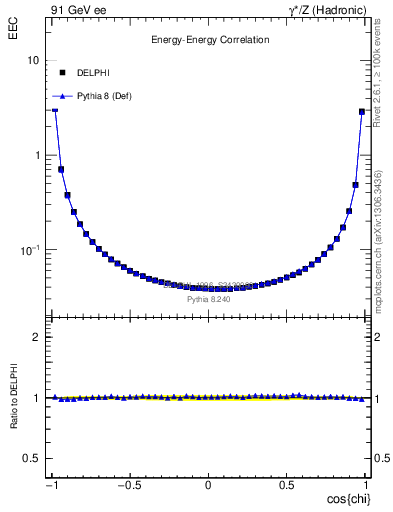 Plot of eec in 91 GeV ee collisions