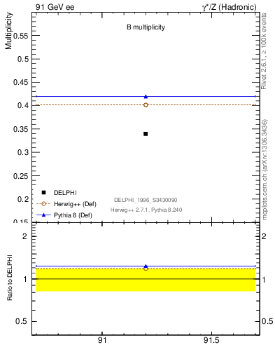 Plot of nB in 91 GeV ee collisions
