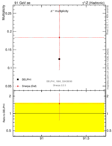 Plot of nDeltapp in 91 GeV ee collisions