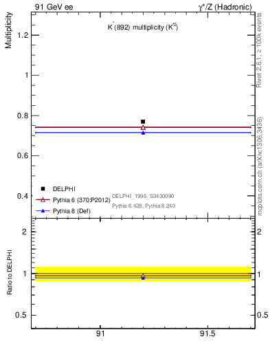 Plot of nKst in 91 GeV ee collisions
