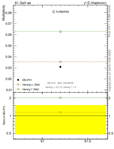 Plot of nLambdaB in 91 GeV ee collisions