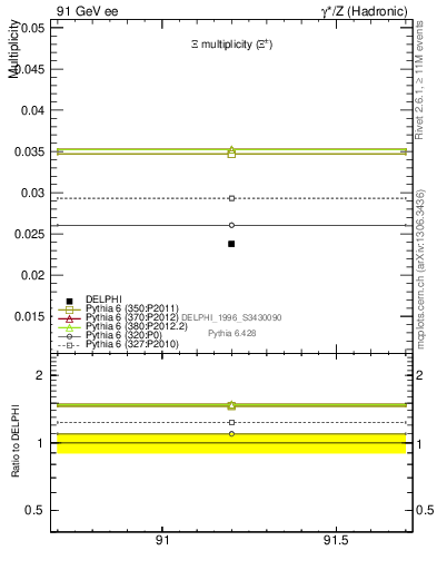 Plot of nXi in 91 GeV ee collisions