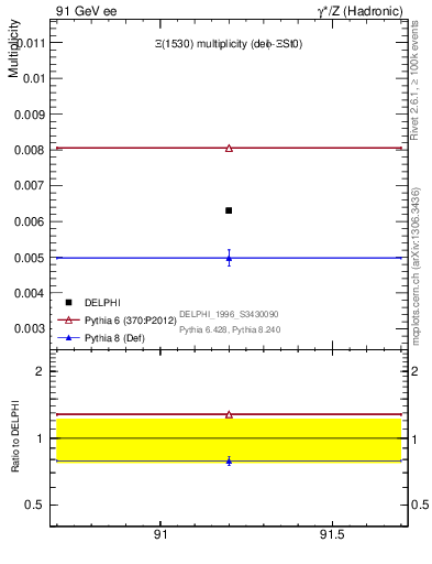 Plot of nXi1530 in 91 GeV ee collisions