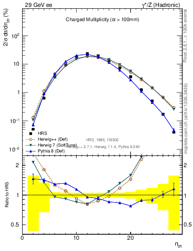 Plot of nch in 29 GeV ee collisions