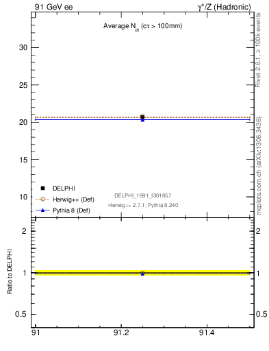 Plot of nch-vs-e in 91 GeV ee collisions