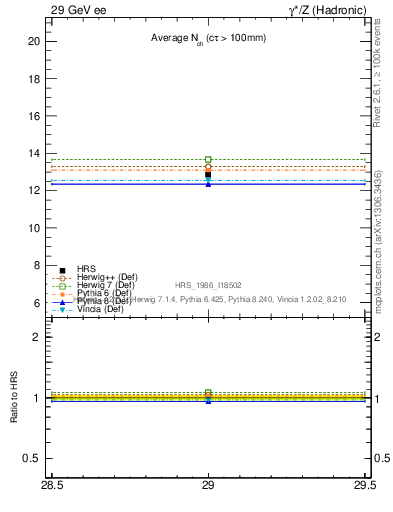 Plot of nch-vs-e in 29 GeV ee collisions