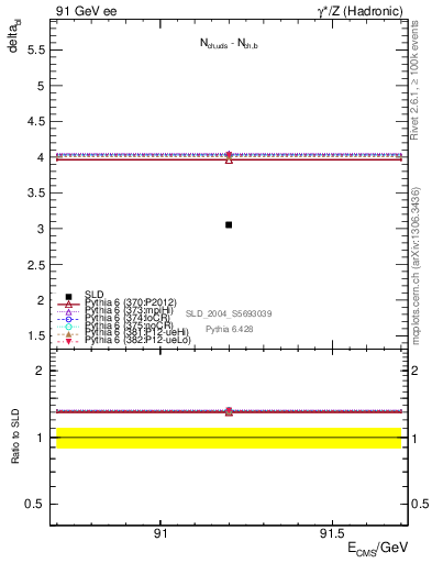 Plot of nchDiffLB in 91 GeV ee collisions