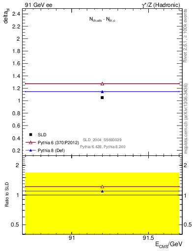 Plot of nchDiffLC in 91 GeV ee collisions