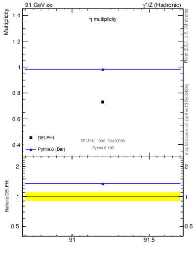 Plot of neta0 in 91 GeV ee collisions