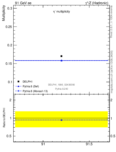Plot of netap0 in 91 GeV ee collisions