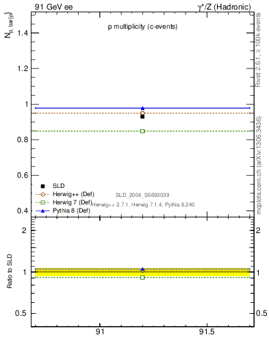 Plot of np in 91 GeV ee collisions