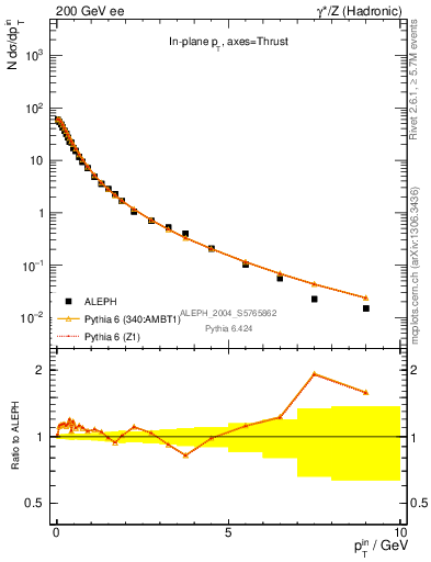 Plot of pTinThr in 200 GeV ee collisions