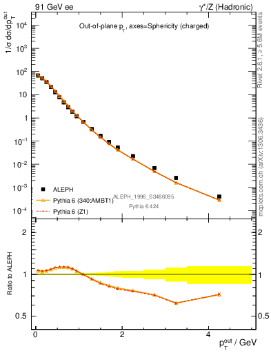 Plot of pToutSph in 91 GeV ee collisions