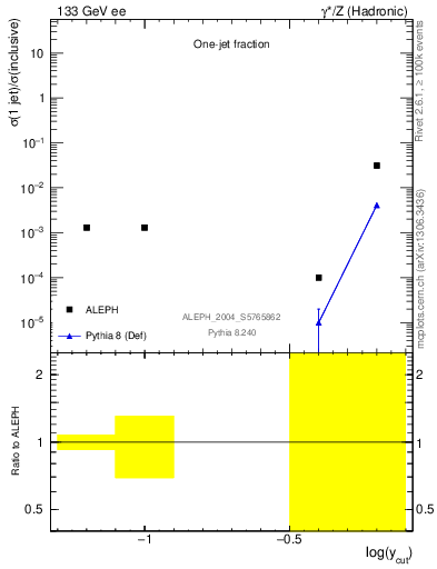 Plot of rate-1jet in 133 GeV ee collisions