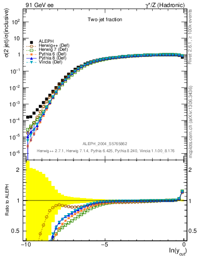 Plot of rate-2jet in 91 GeV ee collisions